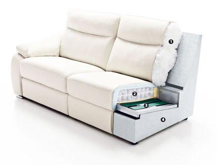 Les 5 parties d'un canapé