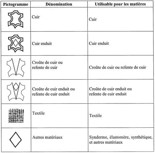 Nouveaux pictogrammes pour le cuir 1